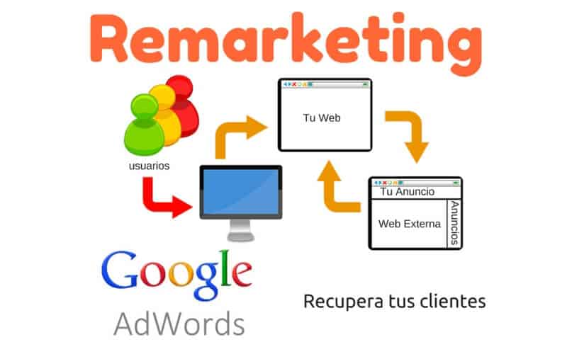 remarketing-marketing-digital-www.servisoftcorp.com