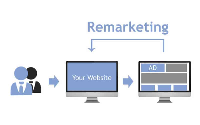 remarketing-negocio-online-www.servisoftcorp.com